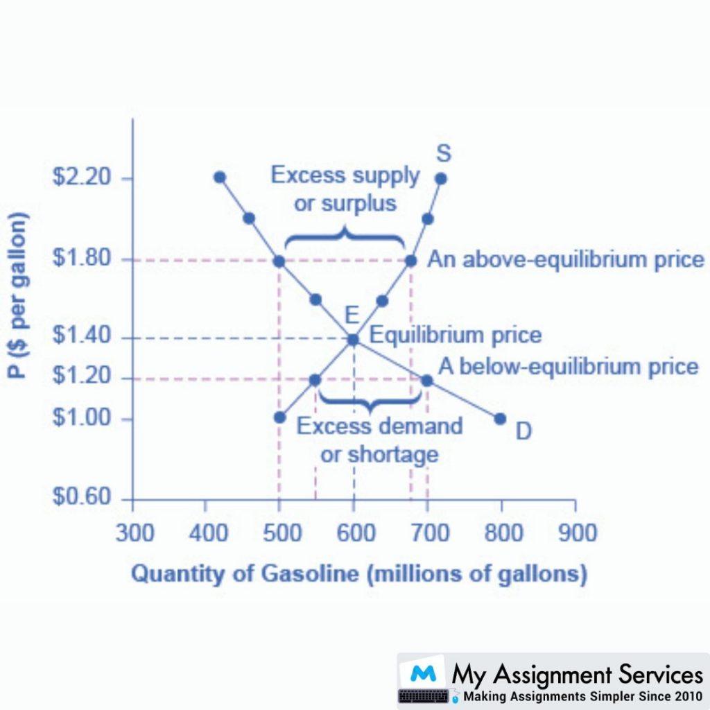 Equilibrium of supply quantity