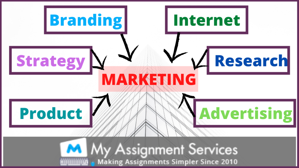 parts of marketing