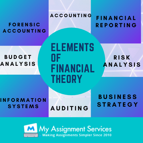 elements of financial theory
