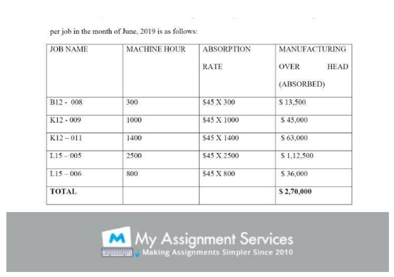Accounting Assignment Sample 3